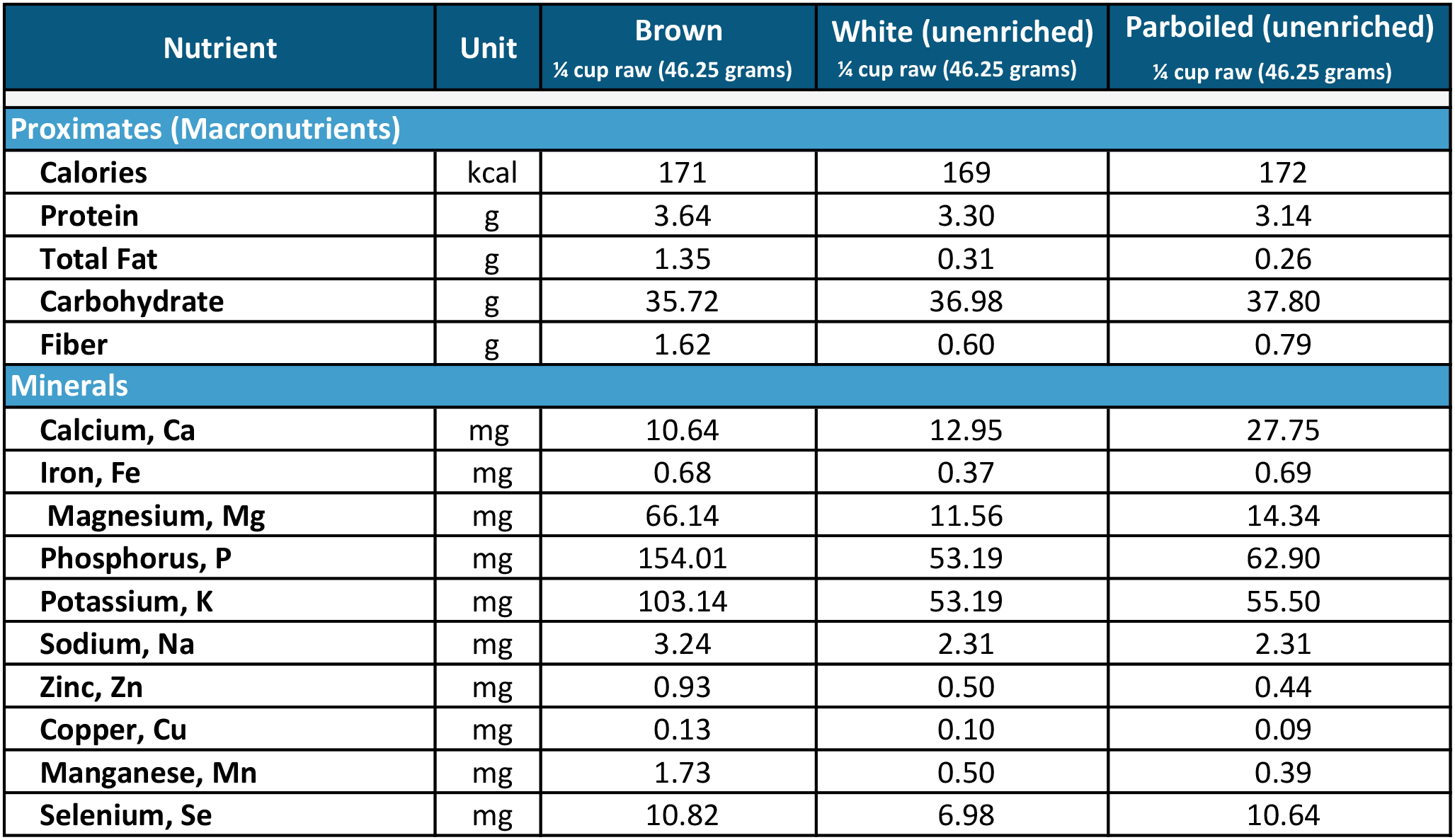 This is a chart that compares the nutrients of brown rice, unenriched white rice, and unenriched parboiled rice.