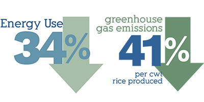 Energy use decreased 34 percent and greenhouse gas emissions decreased 41 percent