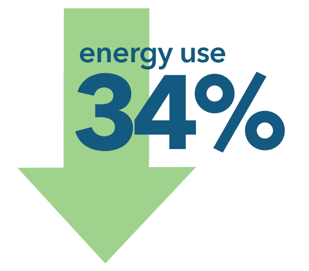 Energy use decreased 34 percent