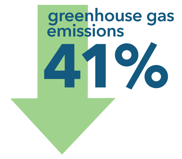 Greenhouse gas emissions decreased 41percent