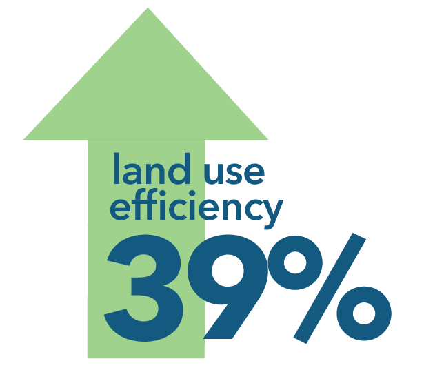 Land use efficiency increased 39 percent