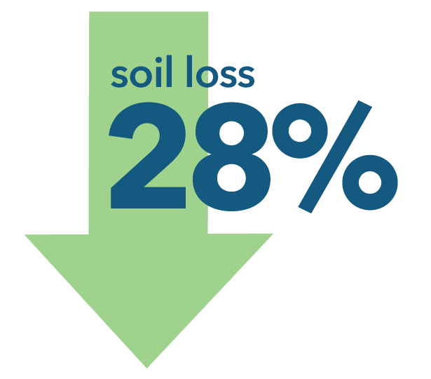 Soil loss decreased 28 percent.