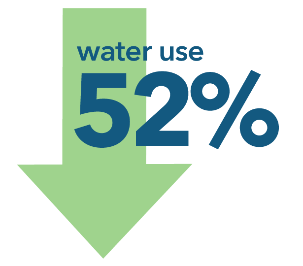 Water use decreased 52 percent