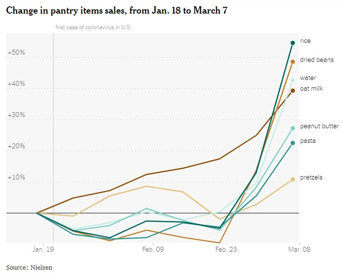 Change in Pantry Items Sales graph shows rice at more than +50%
