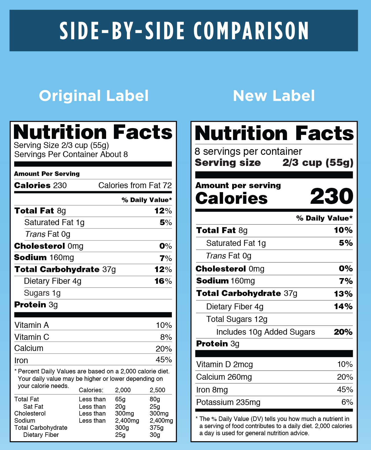 Updates To Nutrition Facts Panel Could Spell Rice Rewrites