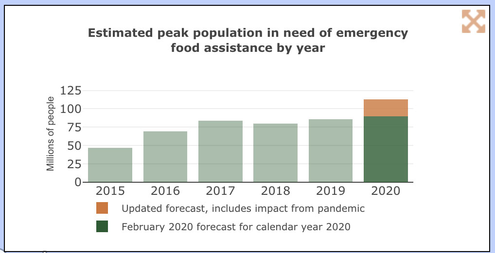 Emergency food aid needs graph
