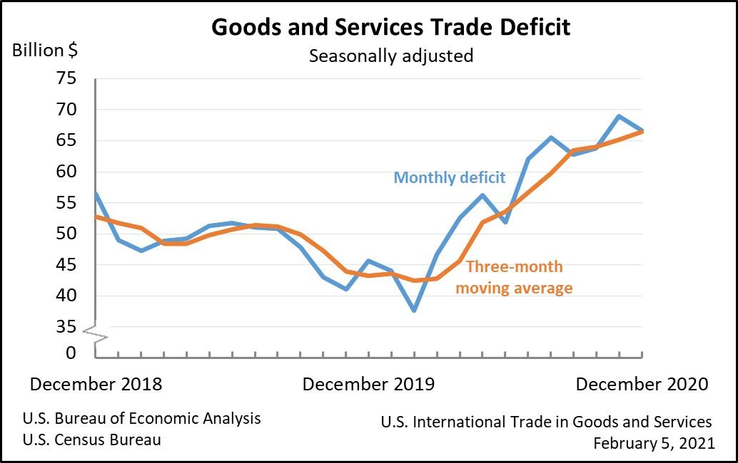 Goods & Serverices Trade Deficit graph, 2018-2020