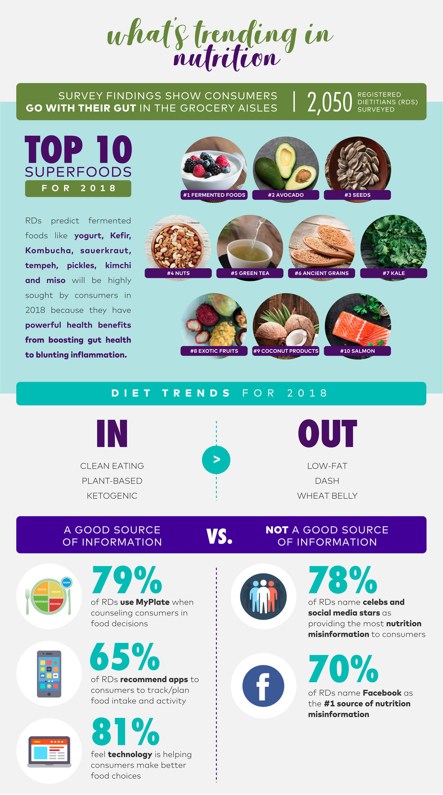 Todays_Dietitian_Infographic-lists top 10 super foods & diet trends