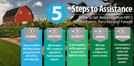 NRCS CSP 5 step sign-up directions on top of photo of red barn