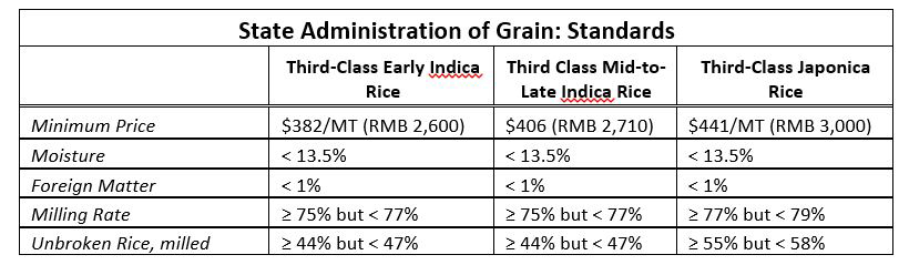 China State Admin of Grains Table