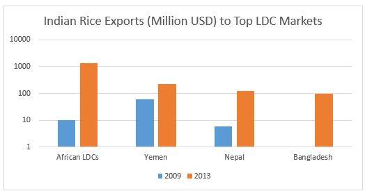 IP-Indian Export Mkt, Graph-150730